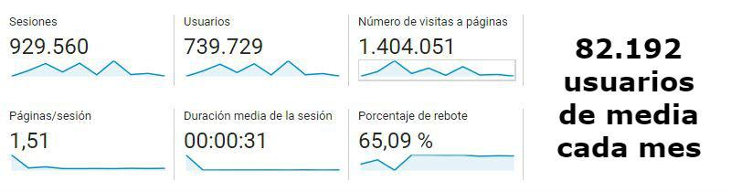 Agencia SEO de Alicante
